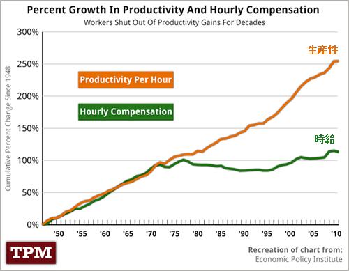 20120503_アメリカの生産性と給与の関係 グラフ.png