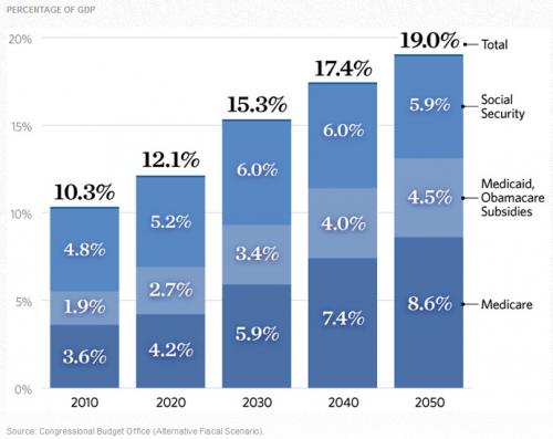 20120503_年金、低所得者保険、高齢者保険の歳出(対GDP).png