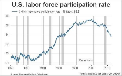 20120504_米労働力率グラフ 1950-2012.jpg