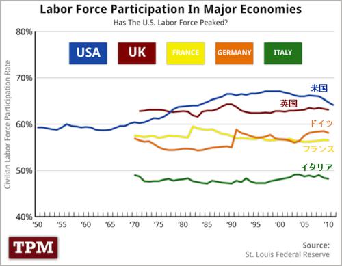 20120506_労働力率'.png