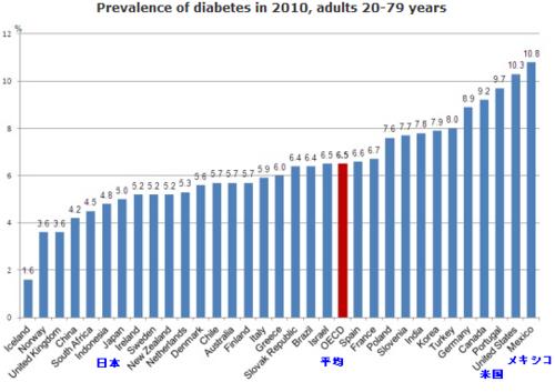 20120510_2010年国別の糖尿病患者の割合ランキング.png