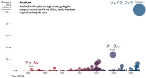 20120518_ハイテク産業IPO時価総額.png