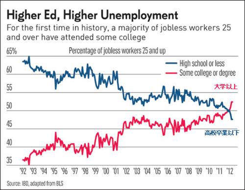 20120520_米失業者の高卒以下と大学以上の割合推移グラフ.png