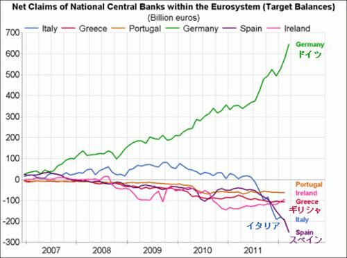20120521_ユーロ各国銀行の収支フローバランス.png