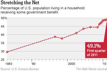 20120526_政府支援を受ける米国民割合推移グラフ.jpg