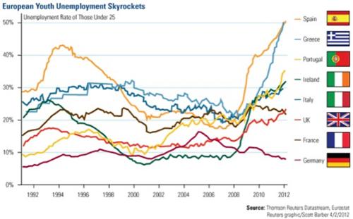 20120527_EU_若年層失業率推移グラフ.png