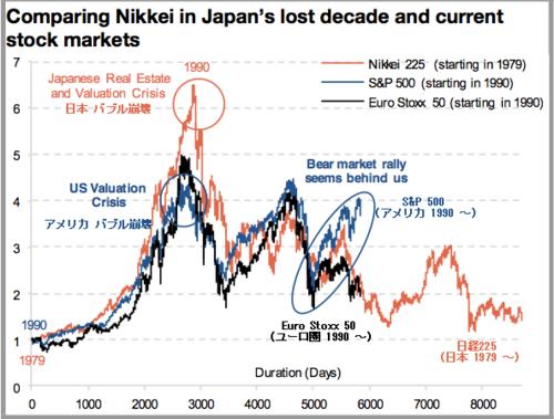 20120531_日経平均_S&P_EURO株価比較.png