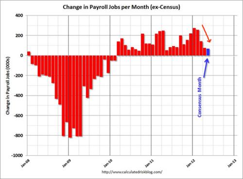 20120601_米非農業部門雇用者数変化グラフ.png