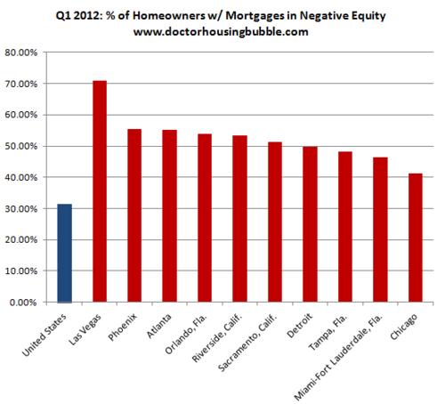 20120603_債務超過住宅ローンの割合_2012_1Q.png