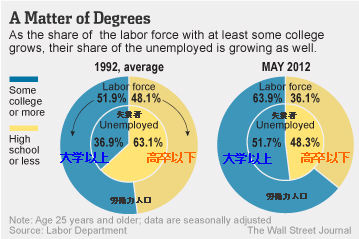 20120607_米失業者と労働禄人口_高卒大学の割合.png