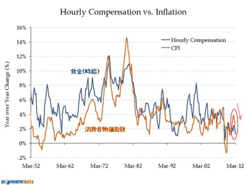20120608_米消費者物価指数と賃金の比較 (前年比変化).png