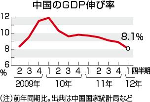 20120609_中国GDP成長率.png