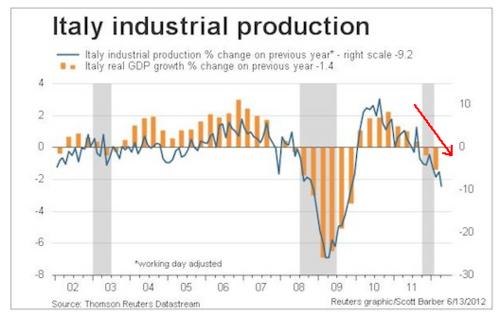 20120614_イタリア工業生産高とGDP変化グラフ.png