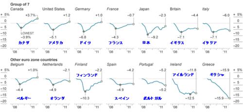 20120618_G7とEU圏の2007年からのGDP変化.png