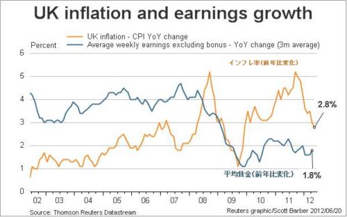 20120620_イギリス インフレ率と賃金変化の関係.png