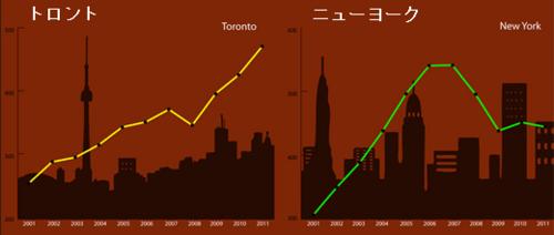20120624_トロントとニューヨークの住宅価格.png