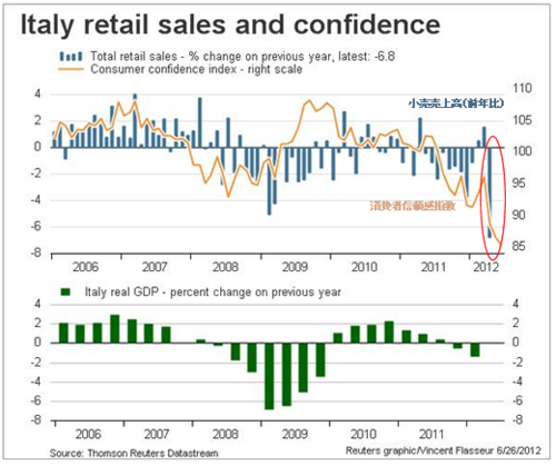 20120626_イタリア_小売売上高と消費者信頼感指数グラフ.png