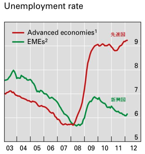 20120708_先進国と新興国の失業率推移グラフ.png