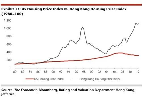 20120808_アメリカ不動産価格と香港の不動産価格.jpg
