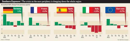 20120818_ユーロ主要国のGDPグラフ.jpg