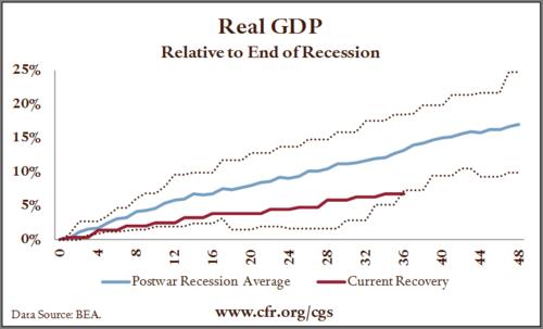 20120819_GDP 戦後不景気の比較.png