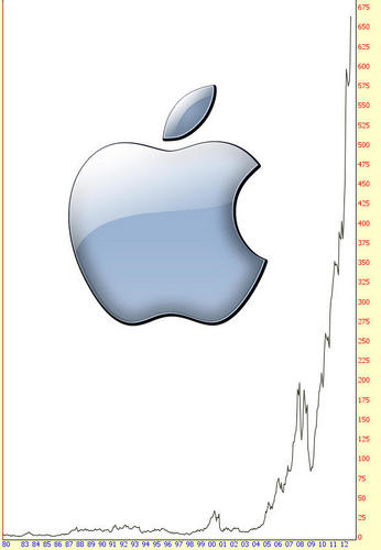 20120821_アップル株価.jpg