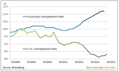 20120903_アメリカとEUの失業率比較.png