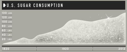 20120915_アメリカ人の砂糖消費量1820-2012.jpg