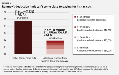 20121018ロムニーの税制.png