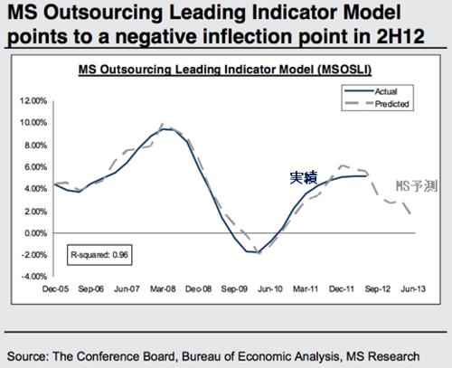 20121105_MS米経済成長予測と実績.png