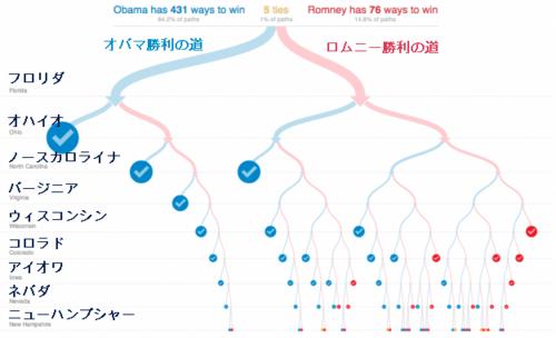 20121106_大統領選挙 オバマ&ロムニー勝利の道.png