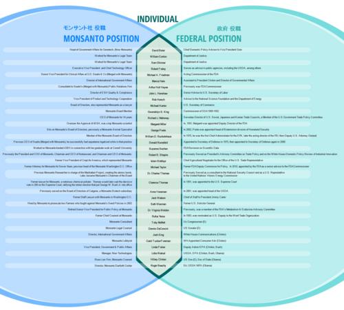20121124_モンサントと連邦政府の人脈関係図.png