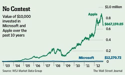 20121129_アップルとマイクロソフト株価比較.jpg