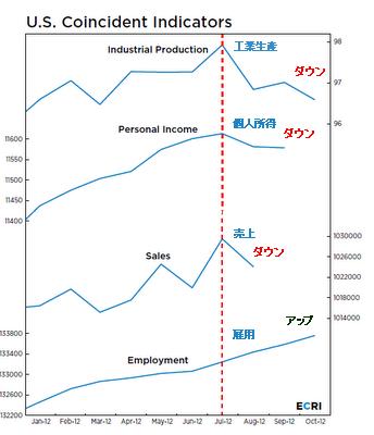 20121129_ECRI coincident indicators.png