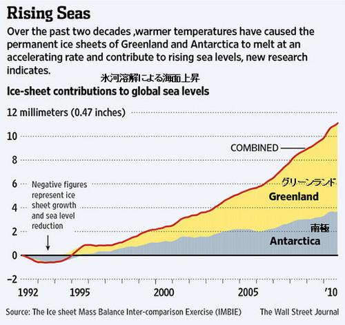 20121202_グリーンランド・南極の氷河 融解グラフ.jpg