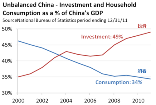 20121208_中国のGDPに占める投資と消費の関係.png