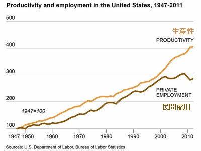 20121211_アメリカの生産性と民間雇用の関係.jpg