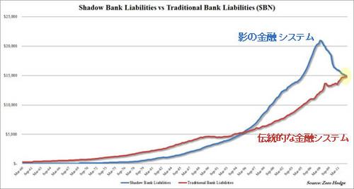 20121212_伝統的VS影の金融システム負債推移グラフ.jpg