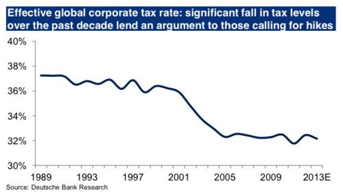 20121219_世界の法人税率の推移 1989−2012.png