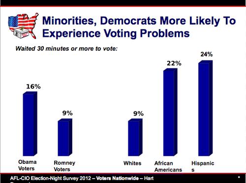 2012大統領選挙 人種別投票待ち時間30分以上の割合.png