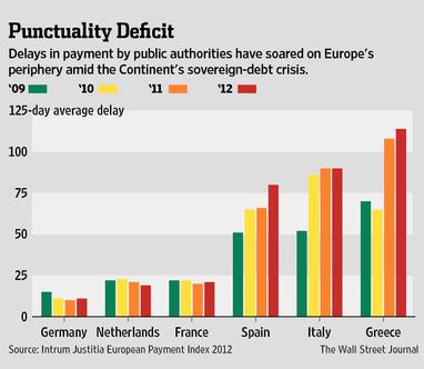 20130104_ユーロ各国の政府機関による支払い延滞平均日数.jpg
