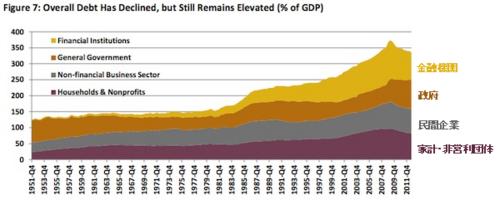 20130204_米部門別 総債務 信用残高グラフ (対GDP比).png