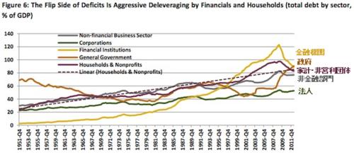 20130204_米部門別債務(対GDP比).png