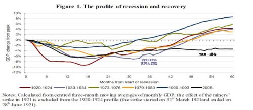 20130212_イギリス 大不況別のGDP推移(ピーク比).png