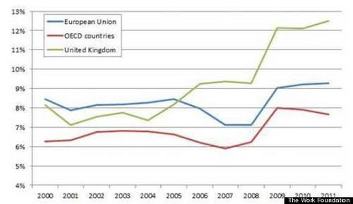 20130212_イギリス 失業率 EU先進国平均比較.jpg
