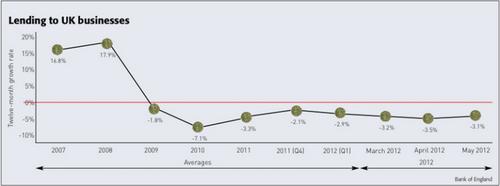20130212_イギリス 銀行融資増減 推移グラフ.png