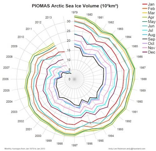 20130217_月別 北極氷河体積の推移グラフ.jpg