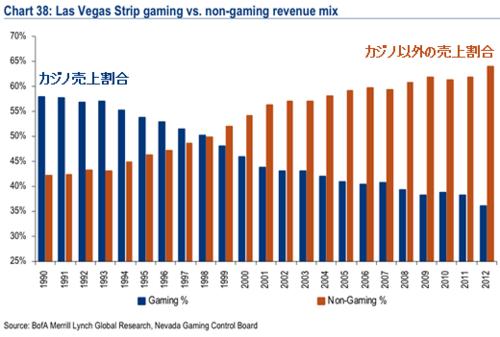 20130312 ラスベガス カジノと非カジノ売上割合グラフ.png