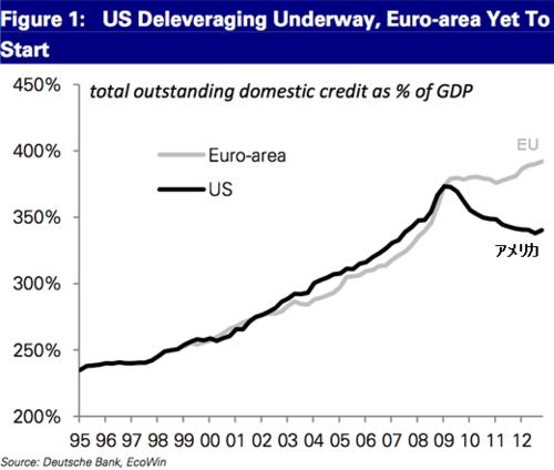 20130313_EUとアメリカの総信用残高(対GDP比).png