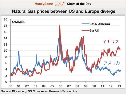 20130324_天然ガス価格 イギリス VS アメリカ.jpg